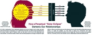 Are You Suffering from a Perpetual Solar Eclipse2