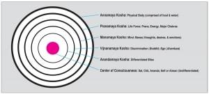 Awaken Yoga Science is Applied Quantum Mechanics2