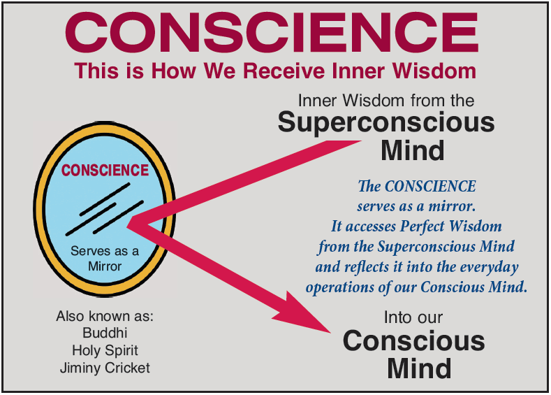 Mirror Reflecting Inner Wisdom