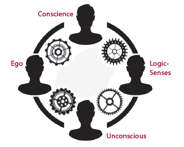Four Functions of the Mind
